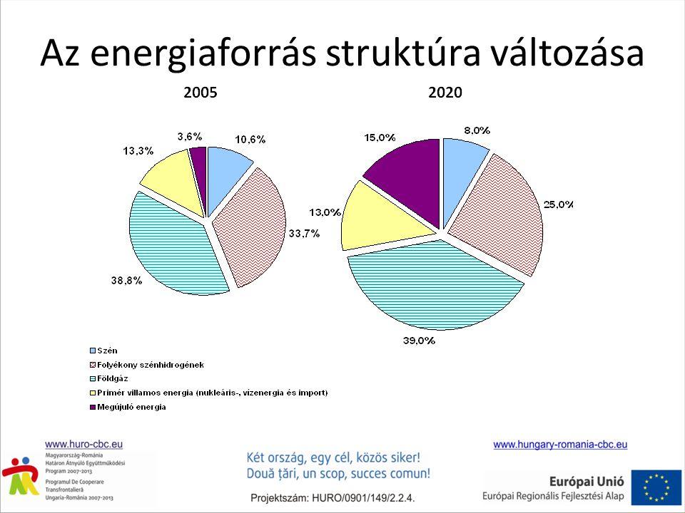 A megújuló energia aránya
