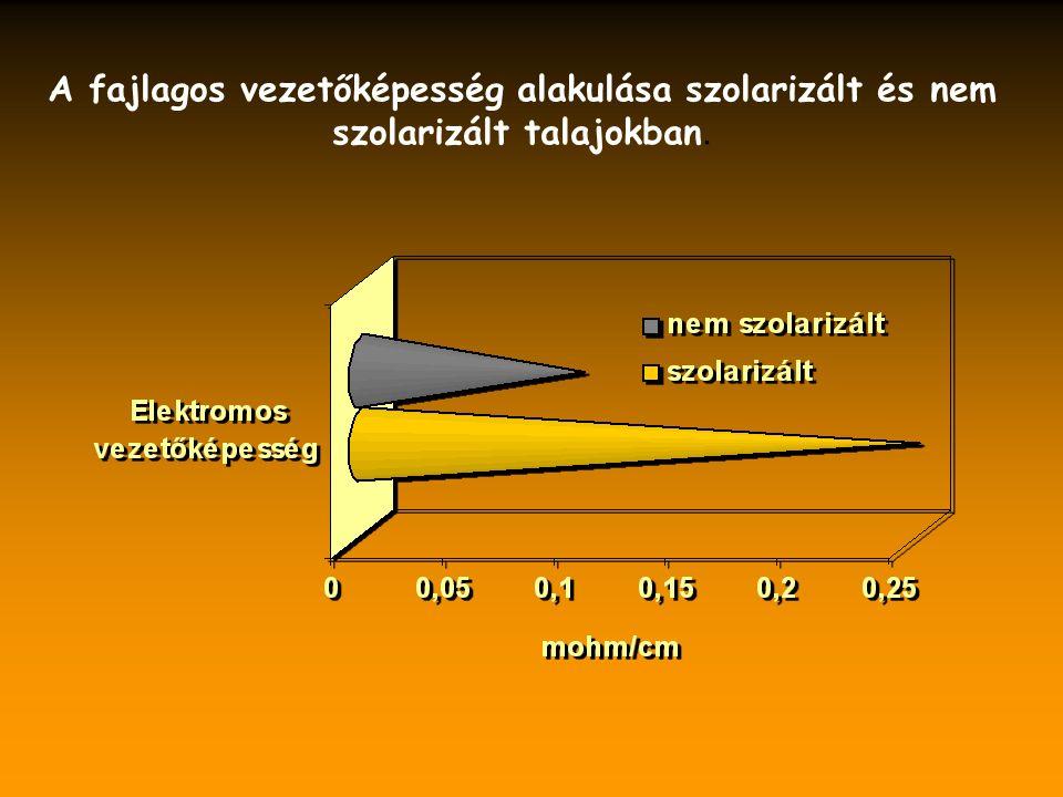 A fajlagos vezetőképesség alakulása szolarizált és nem szolarizált talajokban.