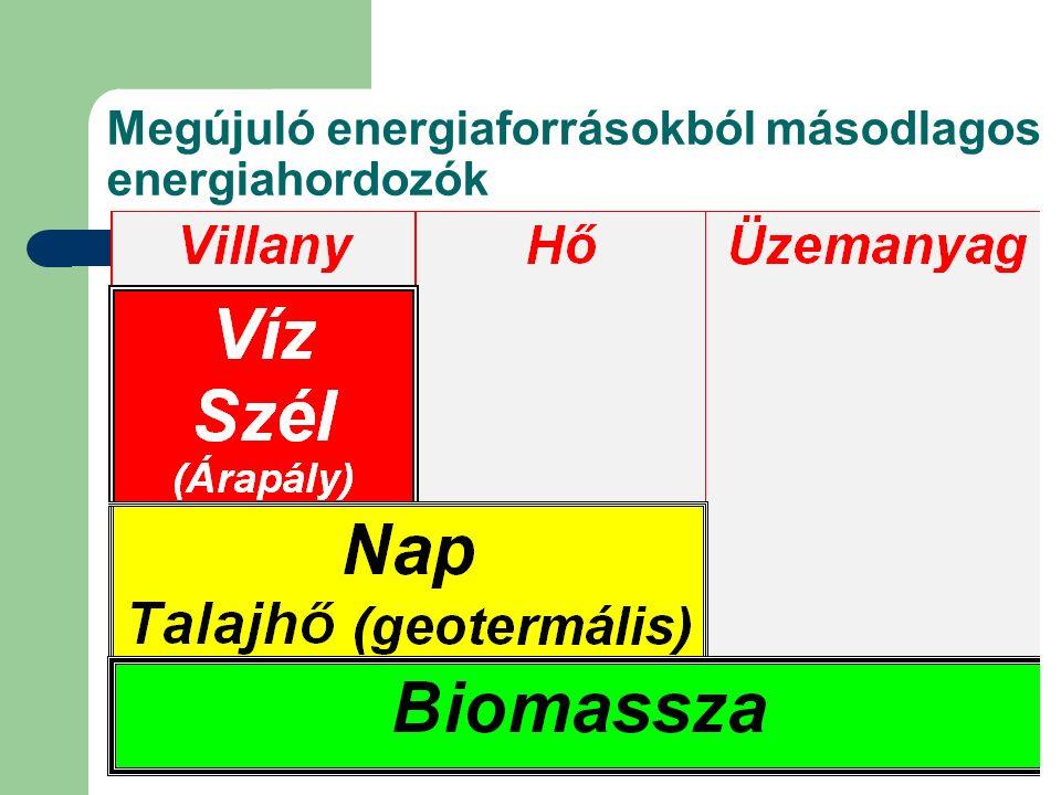 Megújuló energiaforrásokból másodlagos energiahordozók
