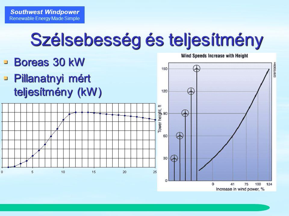 Southwest Windpower Renewable Energy Made Simple Szélsebesség és teljesítmény Szélsebesség és teljesítmény  Boreas 30 kW  Pillanatnyi mért teljesítmény (kW)  Szélsebesség m/s vízszintesen