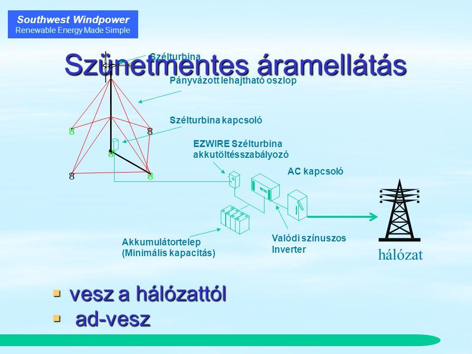 Southwest Windpower Renewable Energy Made Simple Szünetmentes áramellátás  vesz a hálózattól  ad-vesz Szélturbina kapcsoló Pányvázott lehajtható oszlop Valódi színuszos Inverter EZWIRE Szélturbina akkutöltésszabályozó AC kapcsoló Akkumulátortelep (Minimális kapacitás) hálózat Szélturbina