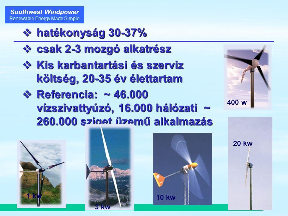 Southwest Windpower Renewable Energy Made Simple  hatékonyság 30-37%  csak 2-3 mozgó alkatrész  Kis karbantartási és szerviz költség, 20-35 év élettartam  Referencia: ~ 46.000 vízszivattyúzó, 16.000 hálózati ~ 260.000 sziget üzemű alkalmazás 10 kw 400 w 3 kw 1 kw 20 kw