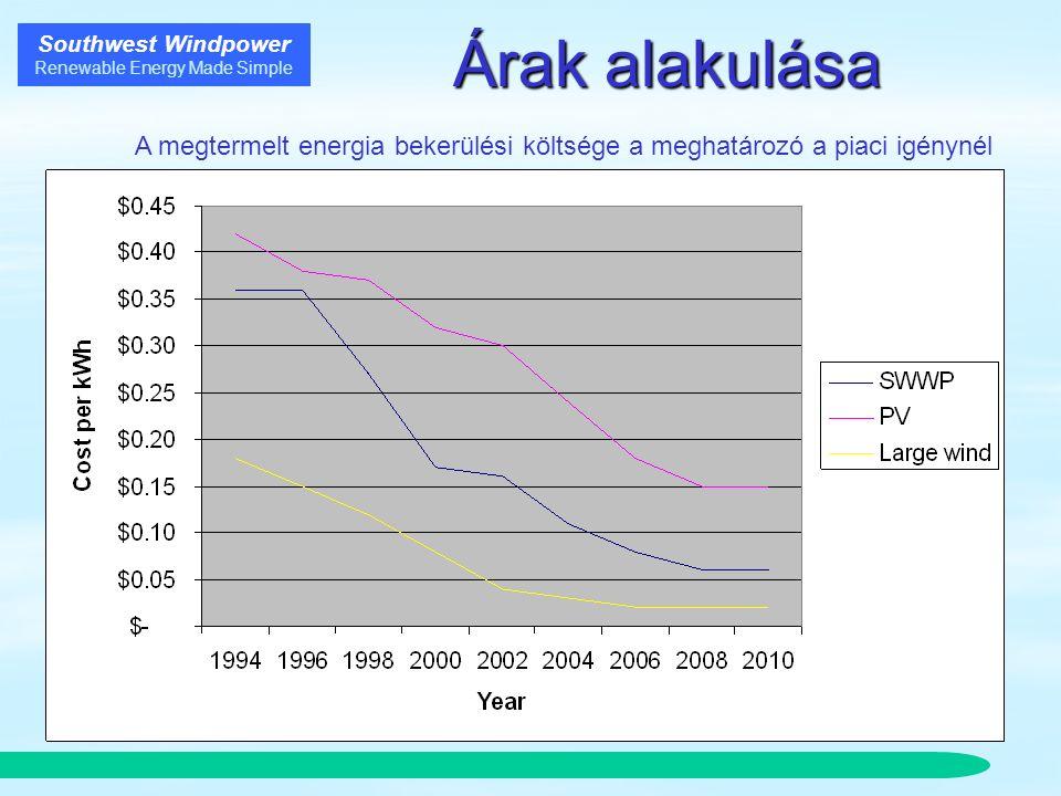 Southwest Windpower Renewable Energy Made Simple Árak alakulása A megtermelt energia bekerülési költsége a meghatározó a piaci igénynél