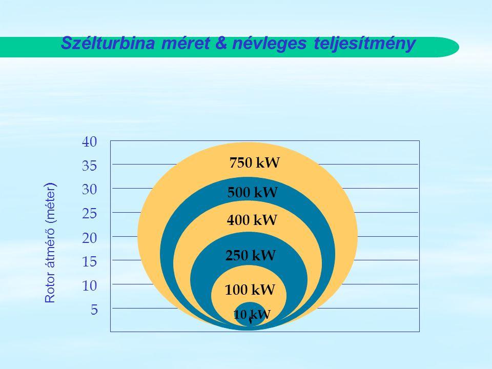 Szélturbina méret & névleges teljesítmény 35 25 15 30 20 10 40 5 Rotor átmérő (méter ) 500 kW 400 kW 250 kW 100 kW 10 kW 750 kW