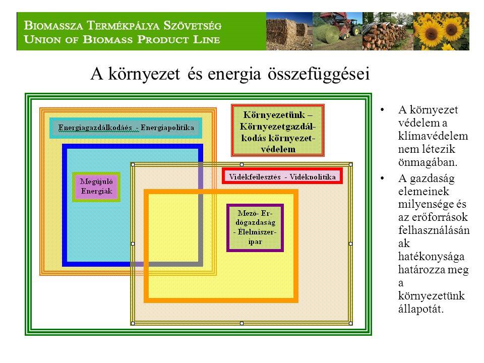 A környezet és energia összefüggései A környezet védelem a klímavédelem nem létezik önmagában.