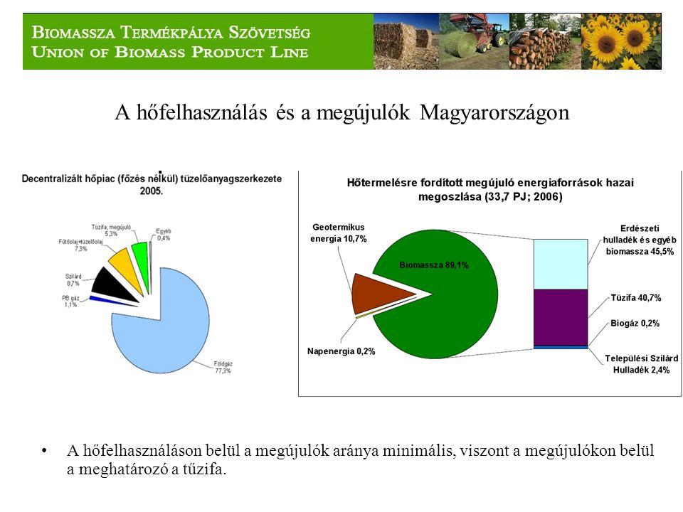 A hőfelhasználás és a megújulók Magyarországon A hőfelhasználáson belül a megújulók aránya minimális, viszont a megújulókon belül a meghatározó a tűzifa.