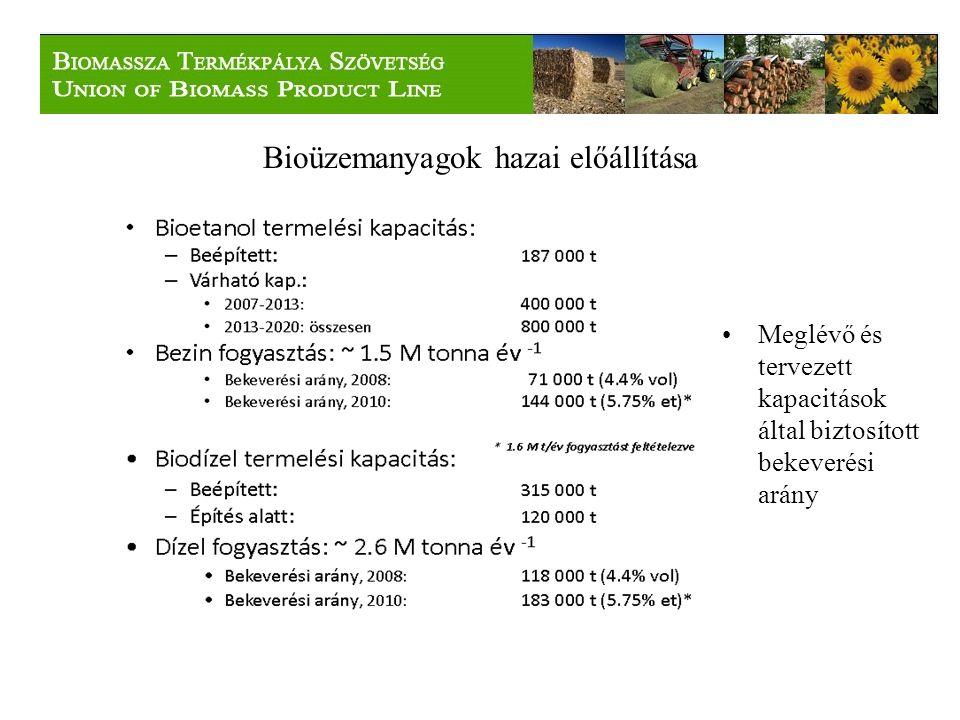 Bioüzemanyagok hazai előállítása Meglévő és tervezett kapacitások által biztosított bekeverési arány