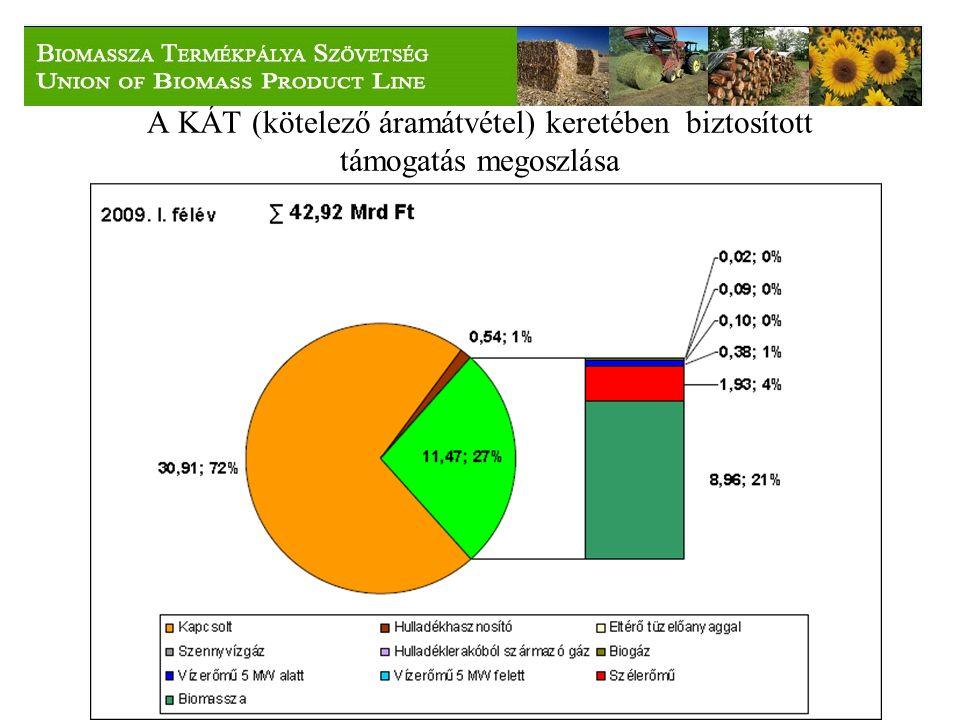 A KÁT (kötelező áramátvétel) keretében biztosított támogatás megoszlása