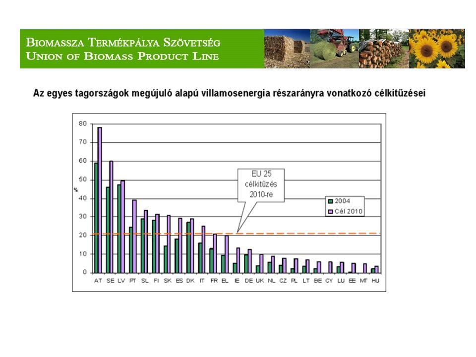 Az állattenyésztési telepekhez kapcsolódó tervezett biogáz telepek
