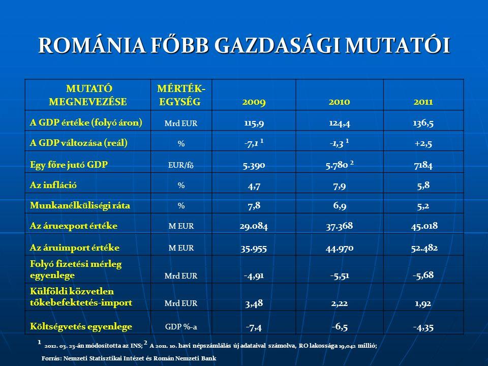 ROMÁNIA FŐBB GAZDASÁGI MUTATÓI MUTATÓ MEGNEVEZÉSE MÉRTÉK- EGYSÉG 200920102011 A GDP é rt é ke (foly ó á ron) Mrd EUR 115,9124,4136,5 A GDP v á ltoz á sa (re á l) % -7,1 ¹-1,3 ¹+2,5 Egy f ő re jut ó GDP EUR/f ő 5.3905.780 ²7184 Az infl á ci ó % 4,77,95,8 Munkan é lk ü lis é gi ráta % 7,86,95,2 Az áruexport é rt é ke M EUR 29.08437.368 45.018 Az áruimport é rt é ke M EUR 35.95544.970 52.482 Foly ó fizet é si m é rleg egyenlege Mrd EUR -4,91-5,51-5,68 Külföldi közvetlen tőkebefektetés-import Mrd EUR 3,482,221,92 K ö lts é gvet é s egyenlege GDP %-a -7,4-6,5-4,35 ¹ 2012.