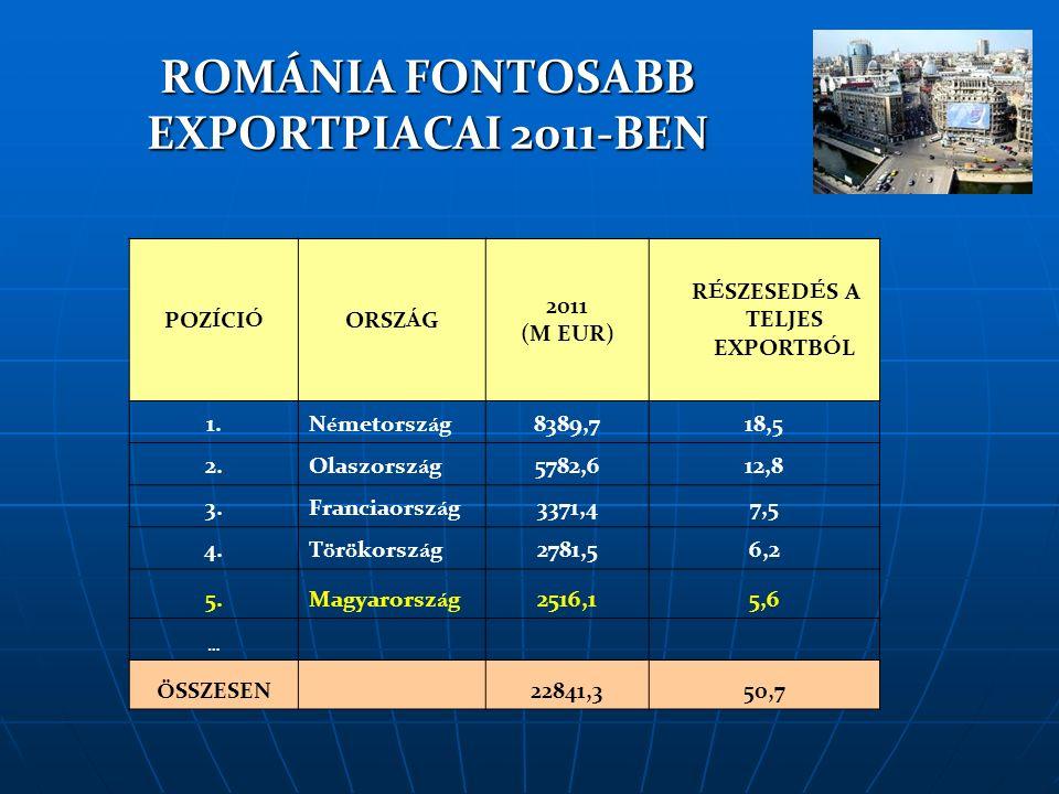 ROMÁNIA FONTOSABB IMPORTPIACAI 2011-BEN POZÍCIÓORSZÁG 2011 (M EUR) RÉSZESEDÉS A TELJES IMPORTBÓL 1.N é metorsz á g9371,117,1 2.Olaszorsz á g6226,511,3 3.Magyarorsz á g4778,98,7 4.Franciaorsz á g3161,25,8 5.Kína2529,74,6 … Ö SSZESEN 26067,447,5