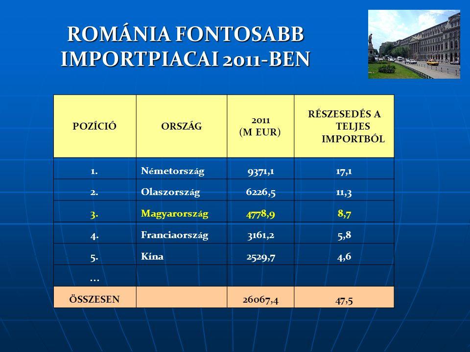 BÉREK ÉS RÁRAKODÓ KÖLTSÉGEK 2012.január 1-től Romániában a minimálbér 700 RON, mintegy 162 Euro.