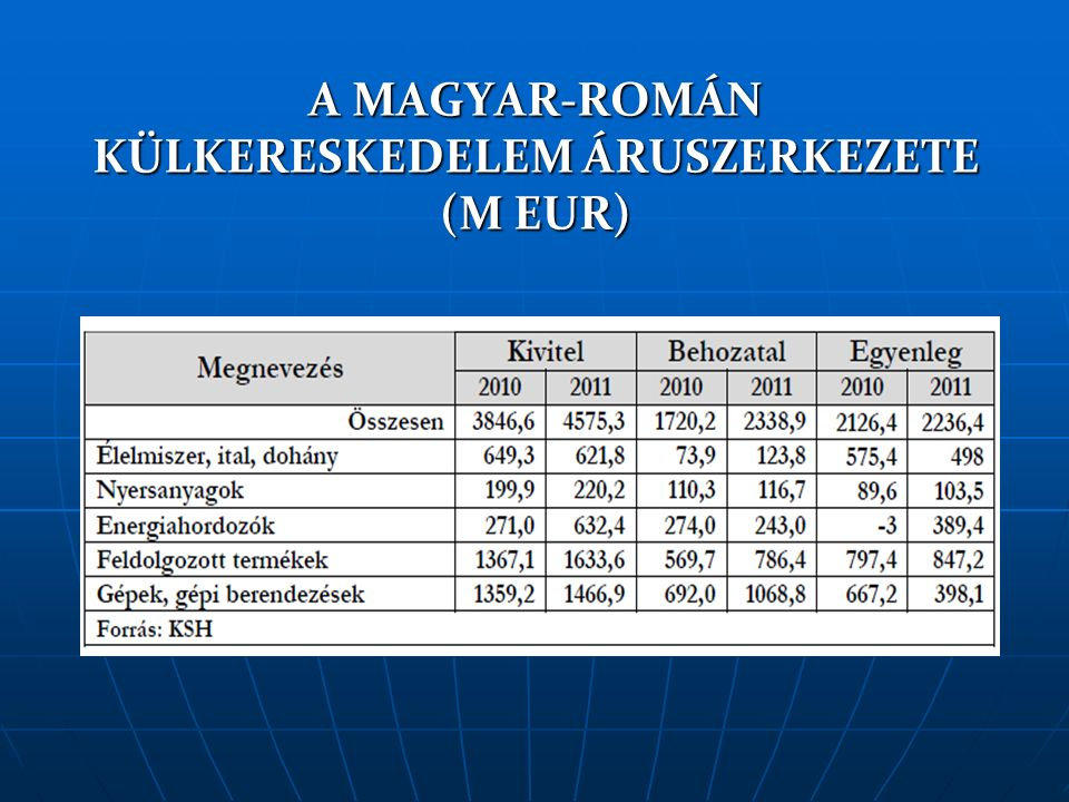 A MAGYAR-ROMÁN KÜLKERESKEDELEM ÁRUSZERKEZETE (M EUR)