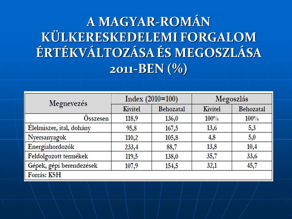 A MAGYAR-ROMÁN KÜLKERESKEDELEMI FORGALOM ÉRTÉKVÁLTOZÁSA ÉS MEGOSZLÁSA 2011-BEN (%)
