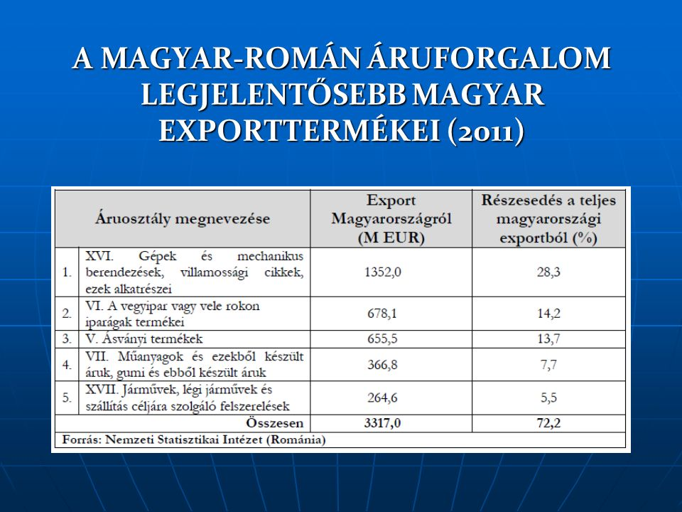 A MAGYAR-ROMÁN ÁRUFORGALOM LEGJELENTŐSEBB MAGYAR IMPORTTERMÉKEI (2011)