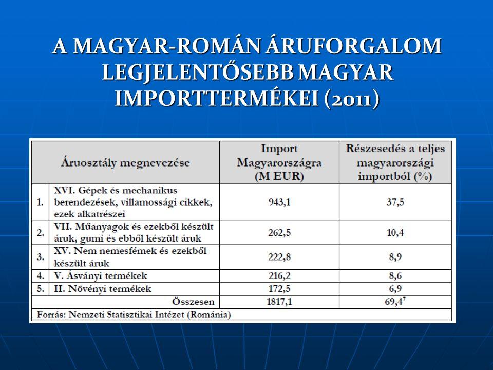 MAGYAR VÁLLALATOK TŐKEBEFEKTETÉSEINEK ALAKULÁSA ROMÁNIÁBAN 2000-2011 * A magyar eredetű tőkebefektetések összértéke 2000-2011 között elérte a 850,4 M eurót, ezen belül 2011 eredménye 136,7 millió euró körül volt.