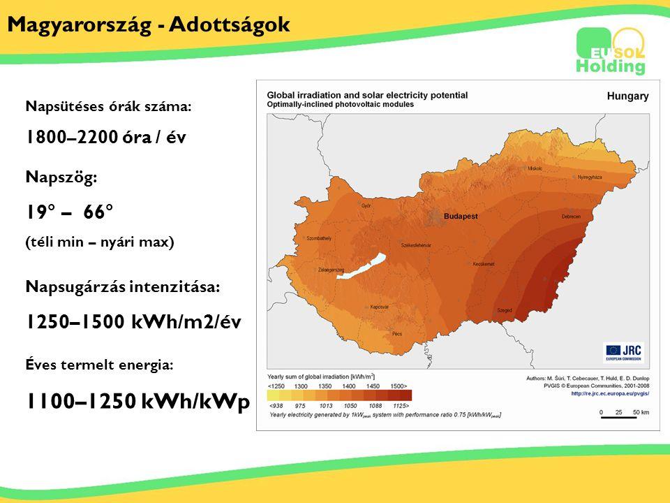 2011.03.29. Tőkés Ernőinfo@solarsolutions.hu Magyarország - Adottságok Napszög: 19° – 66° (téli min – nyári max) Napsugárzás intenzitása: 1250–1500 kW