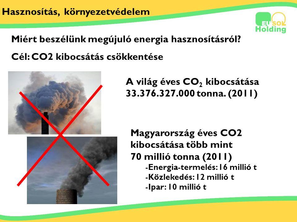 2012.06.29.. Tőkés Ernőinfo@bestsolar.hu Hasznosítás, környezetvédelem A világ éves CO 2 kibocsátása 33.376.327.000 tonna. (2011) Magyarország éves CO