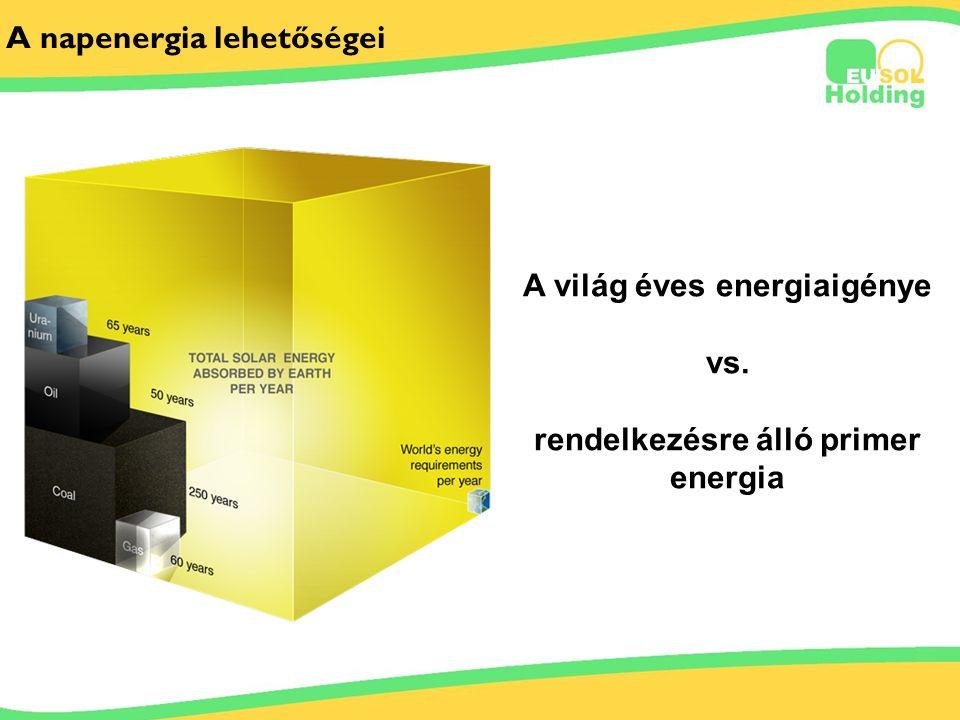 2012.06.29.. Tőkés Ernőinfo@bestsolar.hu A napenergia lehetőségei A világ éves energiaigénye vs. rendelkezésre álló primer energia