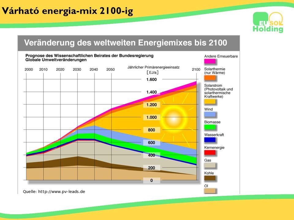 2011.03.29. Tőkés Ernőinfo@solarsolutions.hu Várható energia-mix 2100-ig
