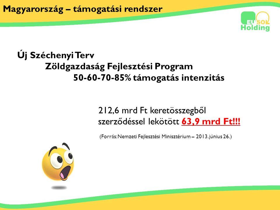 2011.03.29. Tőkés Ernőinfo@solarsolutions.hu Magyarország – támogatási rendszer Új Széchenyi Terv Zöldgazdaság Fejlesztési Program 50-60-70-85% támoga