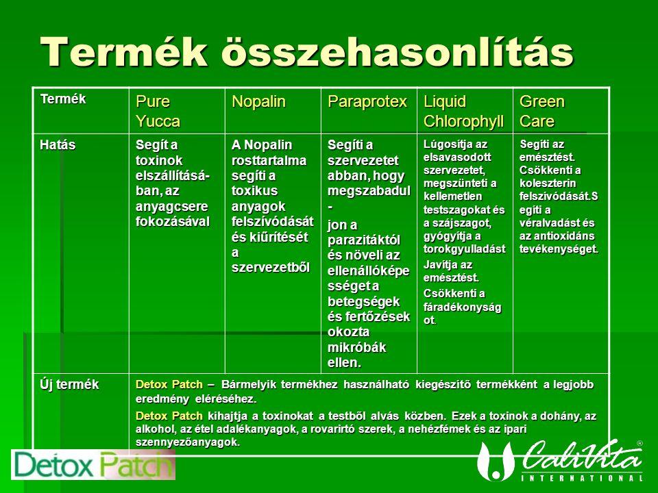 Termék összehasonlítás Termék Pure Yucca NopalinParaprotex Liquid Chlorophyll Green Care Hatás Segít a toxinok elszállításá- ban, az anyagcsere fokozásával A Nopalin rosttartalma segíti a toxikus anyagok felszívódását és kiűrítését a szervezetből Segíti a szervezetet abban, hogy megszabadul - jon a parazitáktól és növeli az ellenállóképe sséget a betegségek és fertőzések okozta mikróbák ellen.