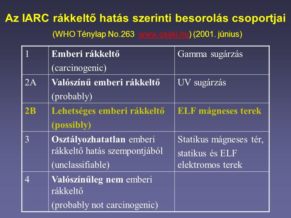 Az IARC rákkeltő hatás szerinti besorolás csoportjai (WHO Ténylap No.263 www.osski.hu) (2001.