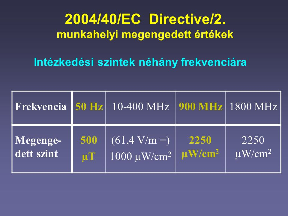 2004/40/EC Directive/2.