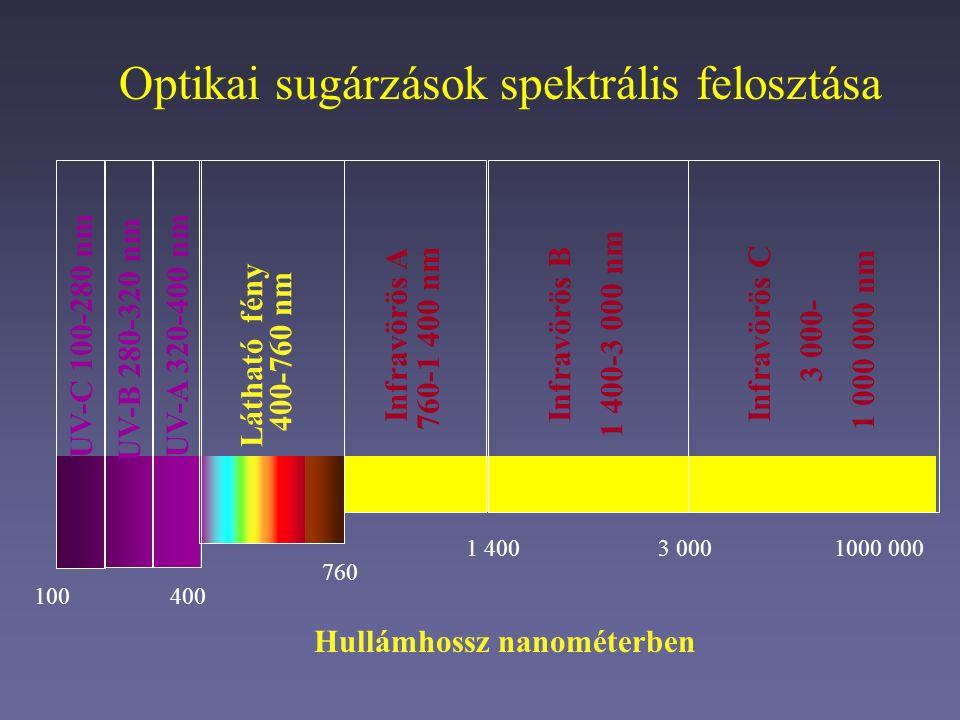 100400 760 1000 000 UV-C 100-280 nm UV-B 280-320 nm UV-A 320-400 nm Látható fény 400-760 nm Infravörös A 760-1 400 nm Infravörös B 1 400-3 000 nm Infravörös C 3 000- 1 000 000 nm 1 4003 000 Hullámhossz nanométerben Optikai sugárzások spektrális felosztása