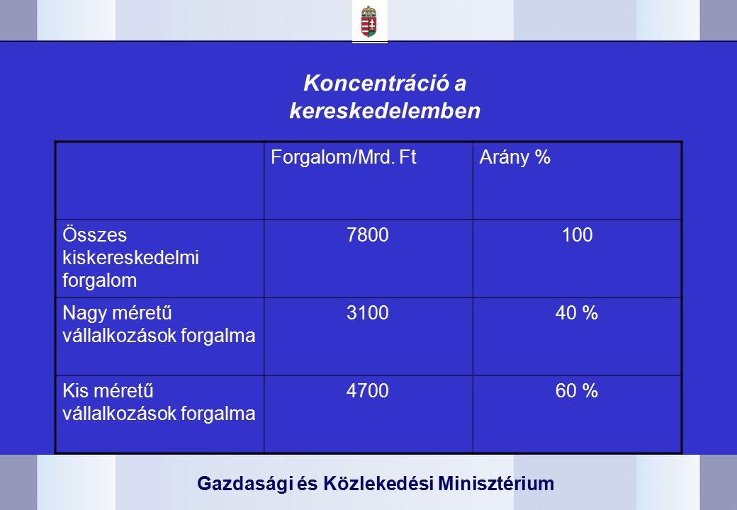 Gazdasági és Közlekedési Minisztérium Koncentráció a kereskedelemben Forgalom/Mrd.