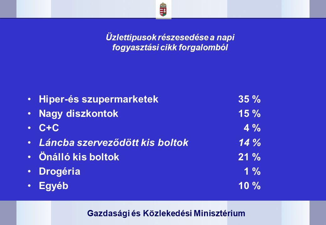 Gazdasági és Közlekedési Minisztérium Üzlettipusok részesedése a napi fogyasztási cikk forgalomból Hiper-és szupermarketek35 % Nagy diszkontok15 % C+C 4 % Láncba szerveződött kis boltok14 % Önálló kis boltok21 % Drogéria 1 % Egyéb10 %