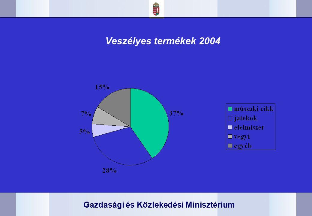 Gazdasági és Közlekedési Minisztérium Veszélyes termékek 2004
