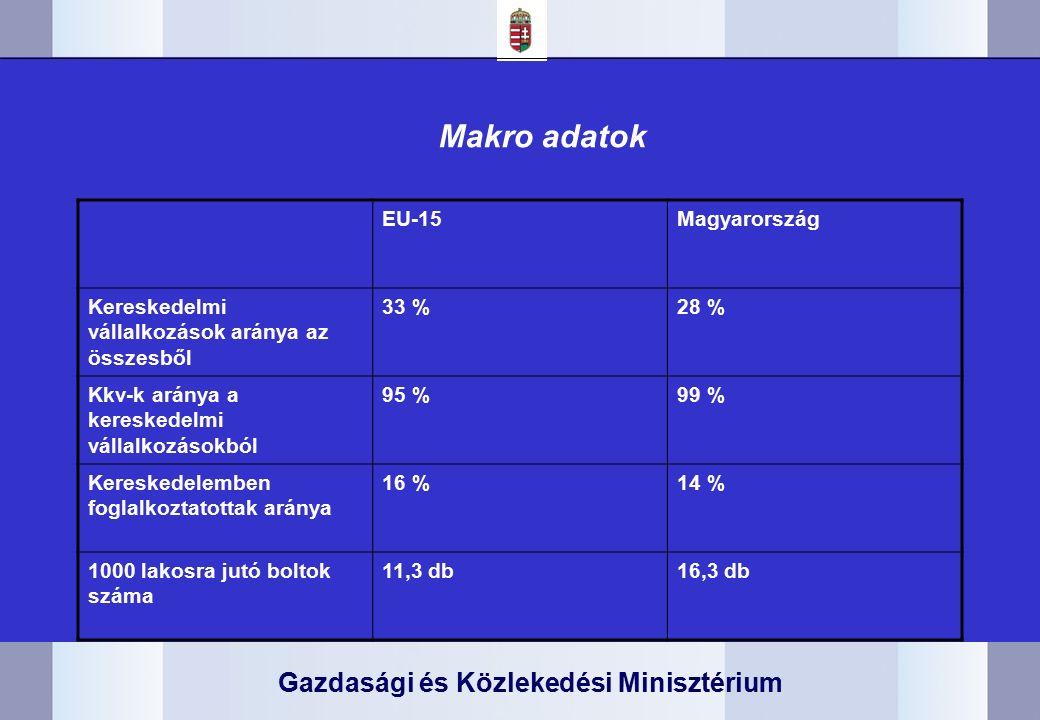 Gazdasági és Közlekedési Minisztérium Makro adatok EU-15Magyarország Kereskedelmi vállalkozások aránya az összesből 33 %28 % Kkv-k aránya a kereskedelmi vállalkozásokból 95 %99 % Kereskedelemben foglalkoztatottak aránya 16 %14 % 1000 lakosra jutó boltok száma 11,3 db16,3 db