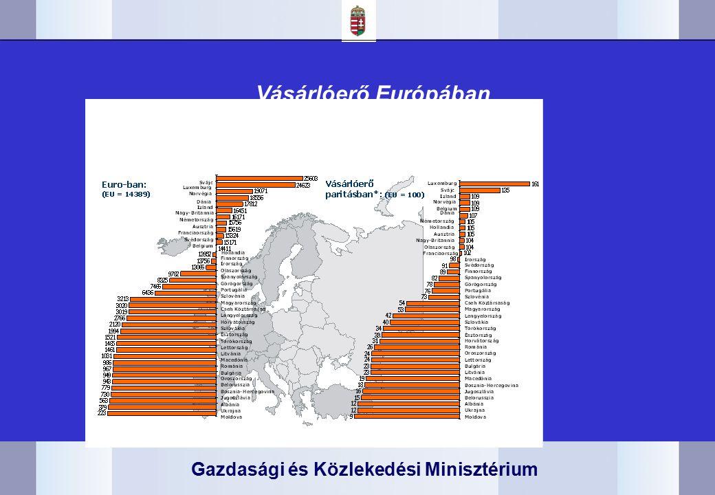 Gazdasági és Közlekedési Minisztérium Vásárlóerő Európában