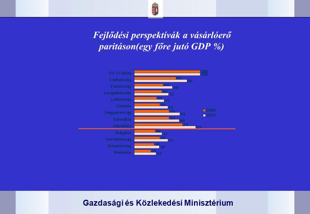 Gazdasági és Közlekedési Minisztérium Fejlődési perspektívák a vásárlóerő paritáson(egy főre jutó GDP %)