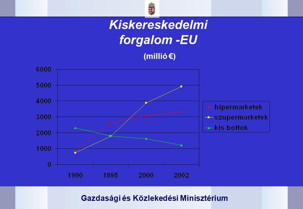 Gazdasági és Közlekedési Minisztérium Kiskereskedelmi forgalom -EU (millió €)
