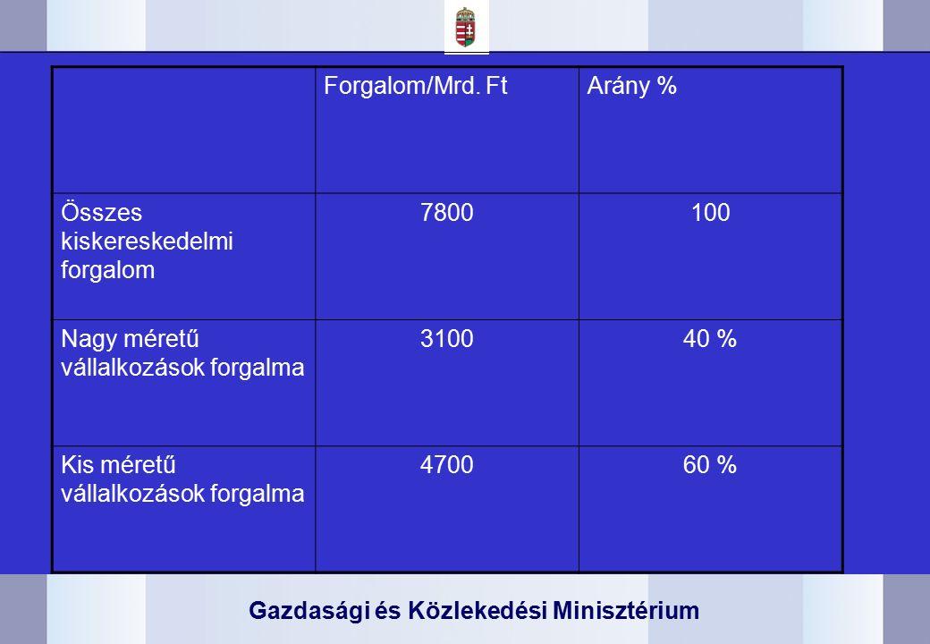 Gazdasági és Közlekedési Minisztérium Forgalom/Mrd.