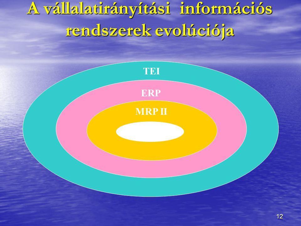 12 TEI ERP MRP II MRP I A vállalatirányítási információs rendszerek evolúciója