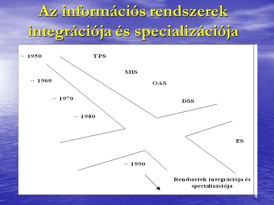 4 Az információs rendszerek integrációja és specializációja