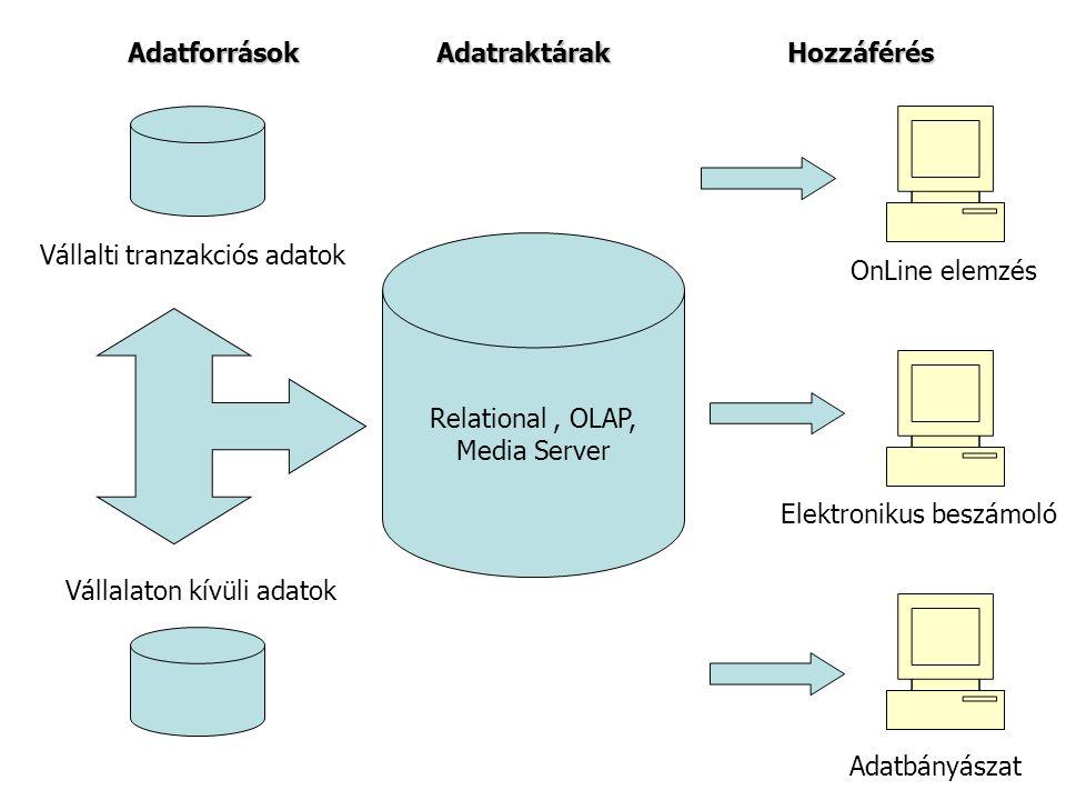 Vállalti tranzakciós adatok Vállalaton kívüli adatok Relational, OLAP, Media Server AdatforrásokAdatraktárakHozzáférés OnLine elemzés Elektronikus beszámoló Adatbányászat