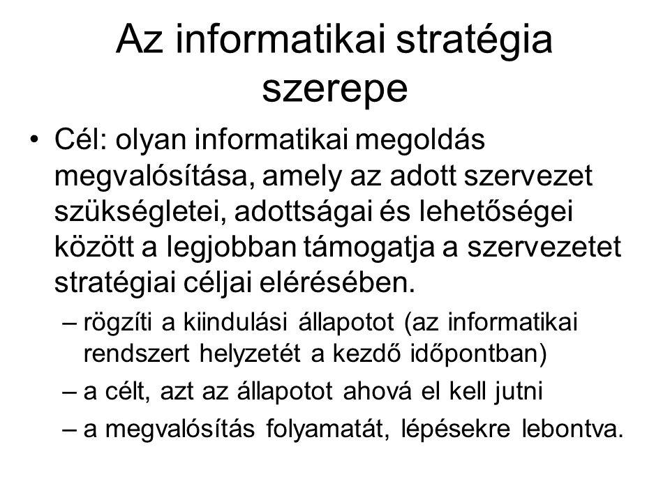 Az informatikai stratégia szerepe Cél: olyan informatikai megoldás megvalósítása, amely az adott szervezet szükségletei, adottságai és lehetőségei között a legjobban támogatja a szervezetet stratégiai céljai elérésében.