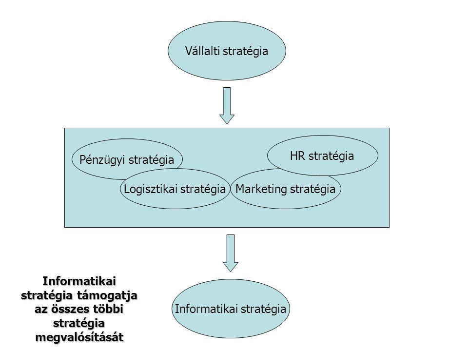 Vállalti stratégia Informatikai stratégia Pénzügyi stratégia Marketing stratégia HR stratégia Logisztikai stratégia Informatikai stratégia támogatja az összes többi stratégia megvalósítását