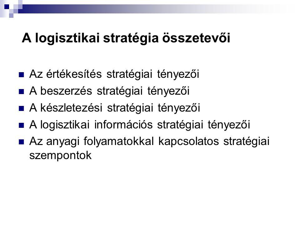 A logisztikai stratégia összetevői Az értékesítés stratégiai tényezői A beszerzés stratégiai tényezői A készletezési stratégiai tényezői A logisztikai