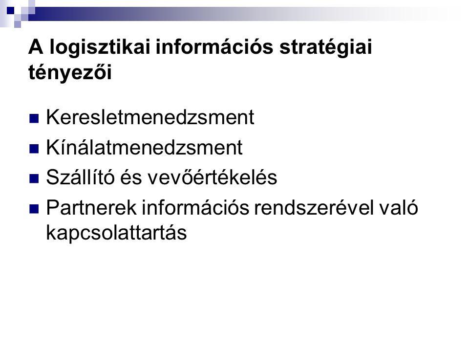 A logisztikai információs stratégiai tényezői Keresletmenedzsment Kínálatmenedzsment Szállító és vevőértékelés Partnerek információs rendszerével való