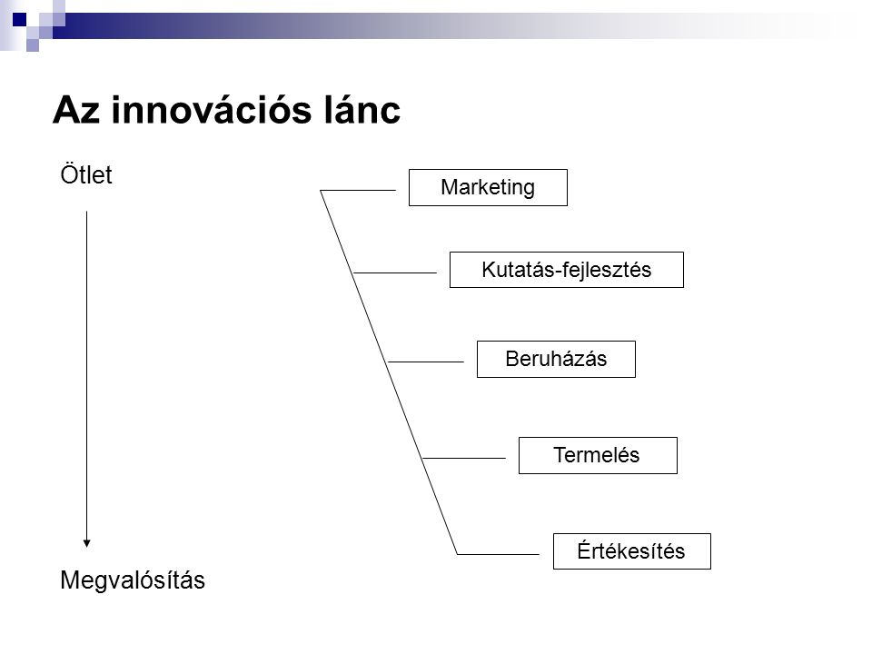Az innovációs lánc Ötlet Megvalósítás Marketing Kutatás-fejlesztés Beruházás Termelés Értékesítés