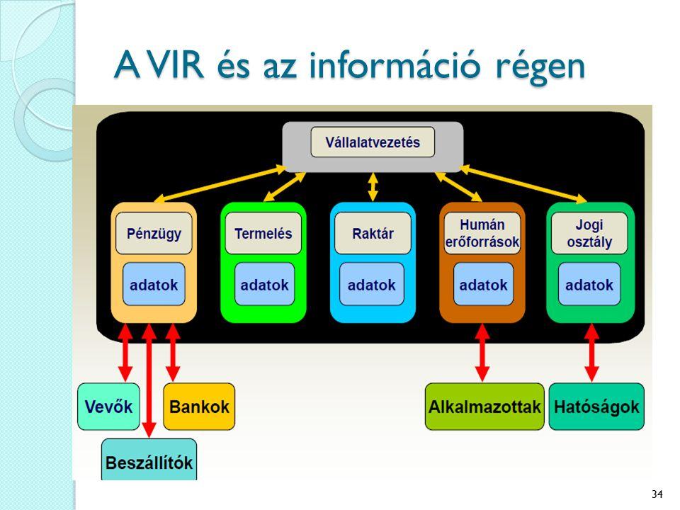 A VIR és az információ régen 34