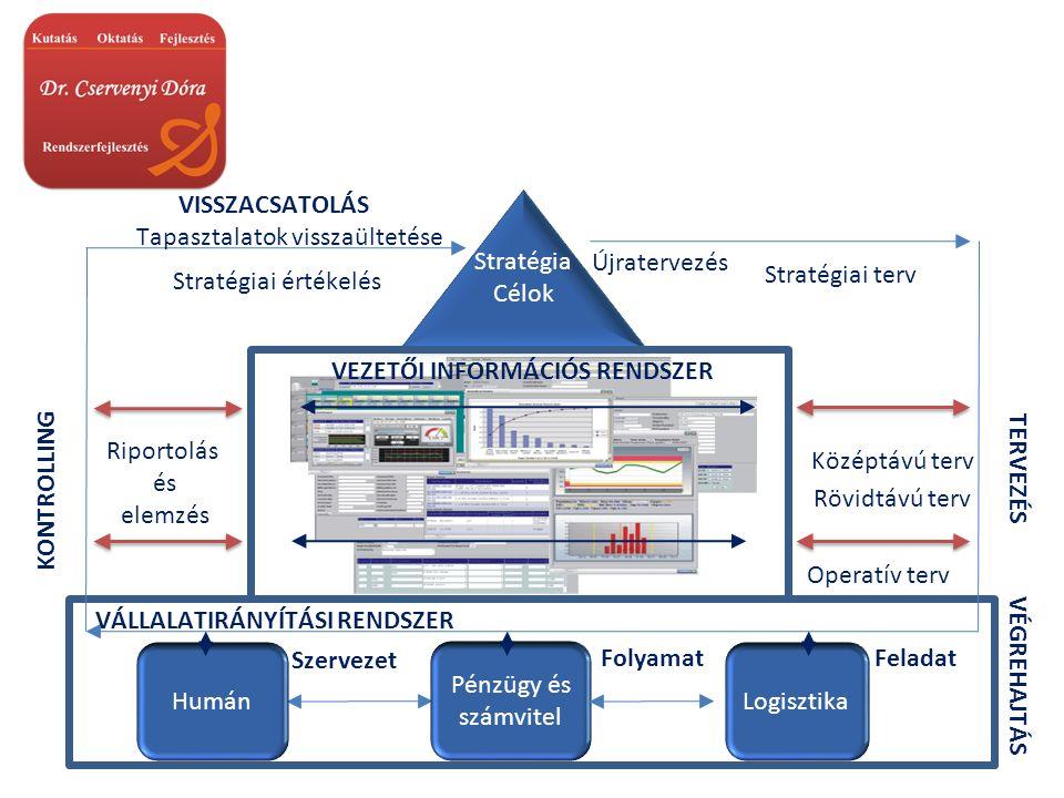 Stratégia Célok Stratégia Célok Folyamat Szervezet Humán Pénzügy és számvitel Logisztika VÉGREHAJTÁS Feladat VÁLLALATIRÁNYÍTÁSI RENDSZER VEZETŐI INFORMÁCIÓS RENDSZER Stratégiai terv Középtávú terv Operatív terv TERVEZÉS Rövidtávú terv Riportolás és elemzés KONTROLLING Stratégiai értékelés VISSZACSATOLÁS Tapasztalatok visszaültetése Újratervezés