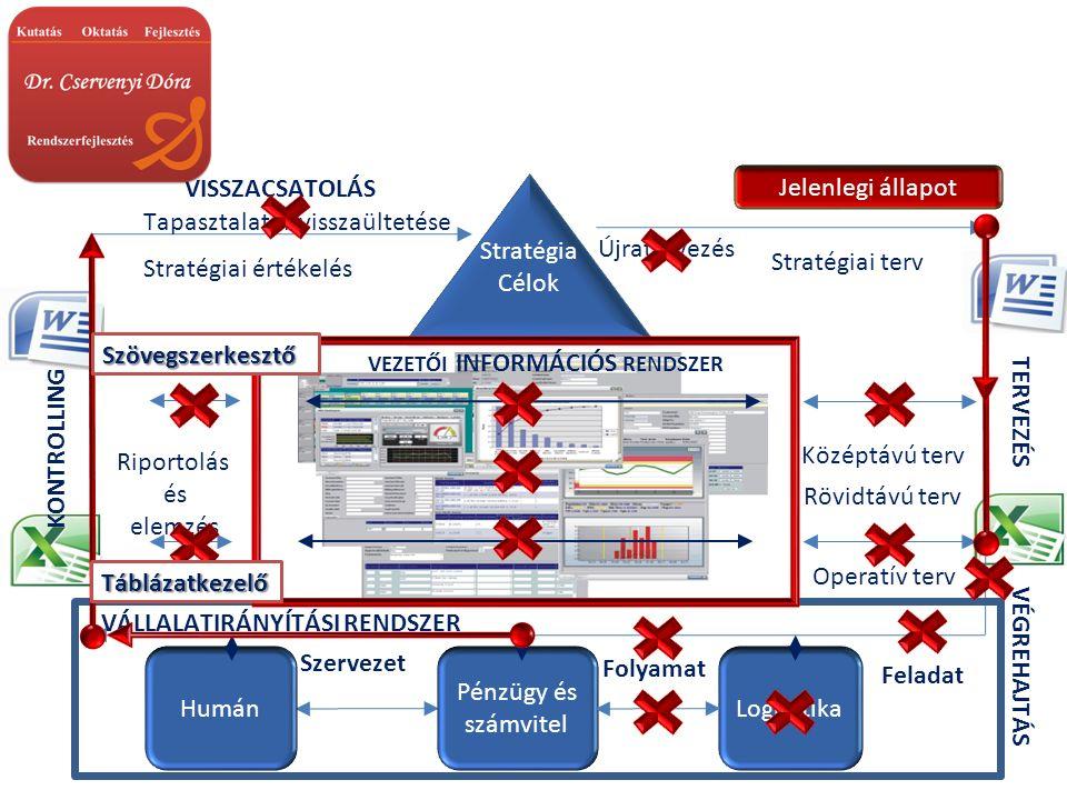 Stratégia Célok Stratégia Célok Humán Pénzügy és számvitel Logisztika Stratégiai terv Középtávú terv Operatív terv Stratégiai értékelés Riportolás és elemzés TERVEZÉS KONTROLLING VÁLLALATIRÁNYÍTÁSI RENDSZER VEZETŐI INFORMÁCIÓS RENDSZER VÉGREHAJTÁS VISSZACSATOLÁS Feladat Folyamat Szervezet Rövidtávú terv Jelenlegi állapot Táblázatkezelő Szövegszerkesztő Tapasztalatok visszaültetése Újratervezés