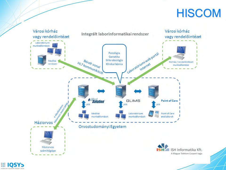HISCOM Intézményközi kommunikációs platform Adatot és dokumentumot egyaránt szolgáltat Teljes integráció bármely, meglévő egészségügyi rendszerben Egyedülállóan magas, biztonságos adatelérés Célja, fő jellemzői A rendszerek közötti kapcsolat létrehozásával új lehetőséget teremt az ellátó rendszer optimalizálása, hatékonyabbá tétele irányában Képes az egészségügy legkülönbözőbb szereplőinél keletkezetett adatot továbbítani más szereplők felé Gyorsabb hozzáférés az egészségügyi adatokhoz on-line hozzáférés (interregionális betegtörténet, biztosítási adatok, erőforrások lekérdezése, lefoglalása) Költségoptimalizálás (kevesebb papír, kevesebb élőmunka-, és anyag felhasználás) Orvosok túlterhelésének csökkentése (optimalizált ellátás-, és kapacitás szervezés) Döntési mechanizmusok támogatása adatbányászati módszerek felhasználásával