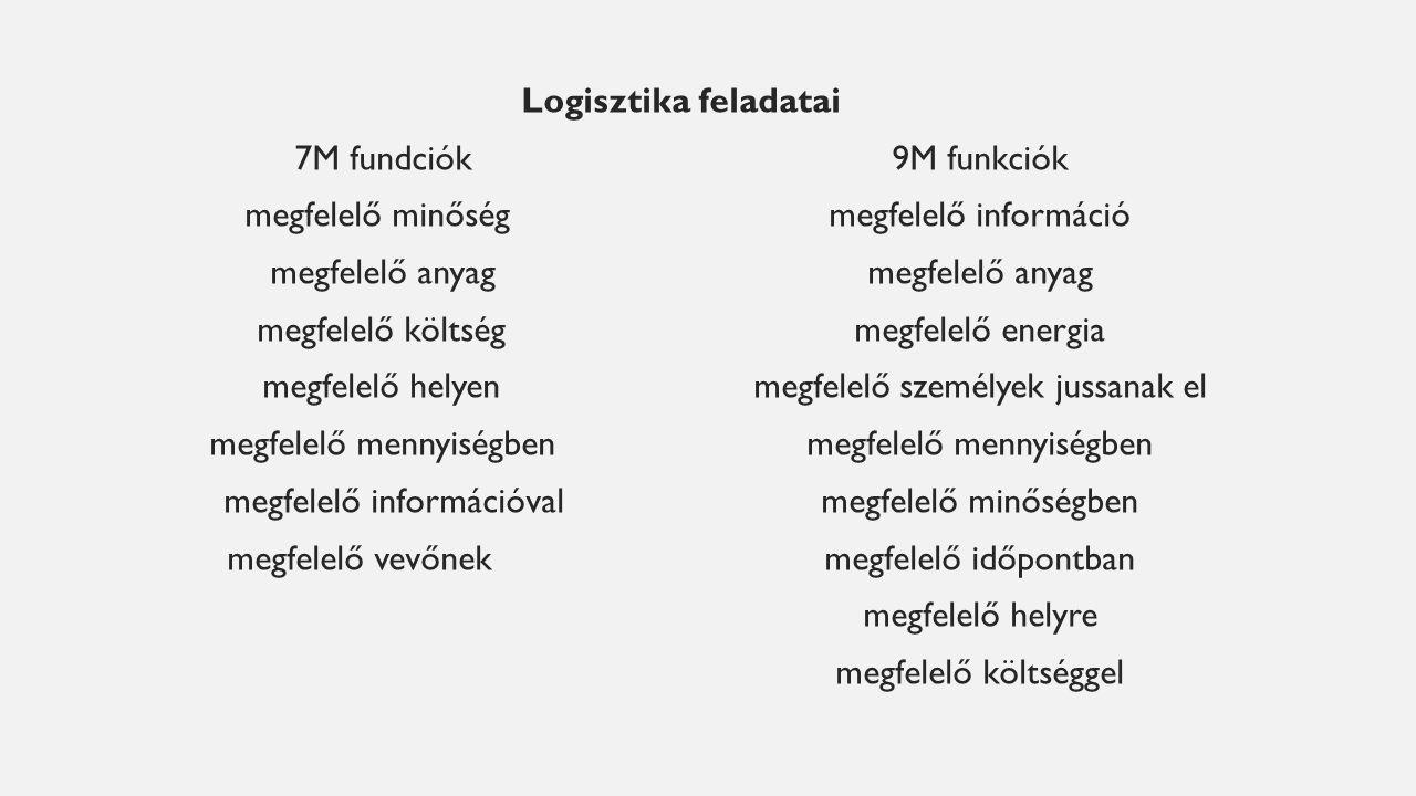 Logisztika feladatai 7M fundciók9M funkciók megfelelő minőségmegfelelő információmegfelelő anyag megfelelő költségmegfelelő energia megfelelő helyenmegfelelőszemélyek jussanak elmegfelelő mennyiségben megfelelő információvalmegfelelő minőségben megfelelő vevőnekmegfelelő időpontban megfelelő helyre megfelelő költséggel